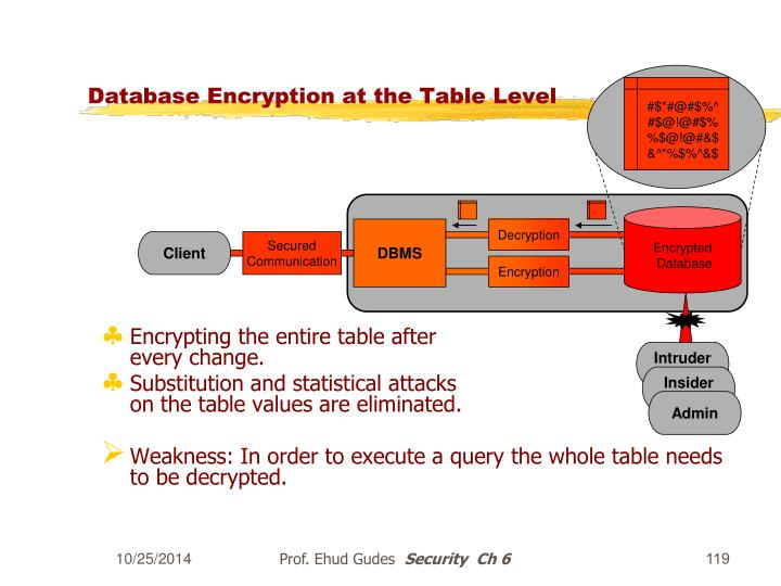Database Encryption at the Table Level