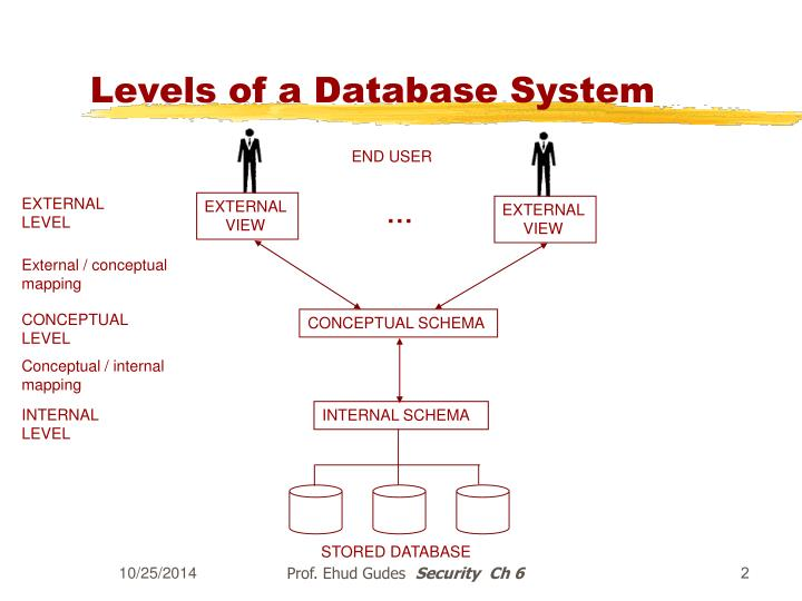 Levels of a database system