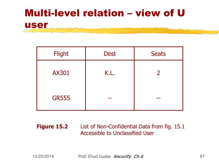 Multi-level relation – view of U user