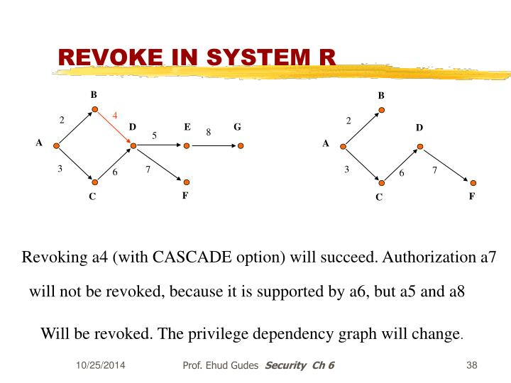 REVOKE IN SYSTEM R