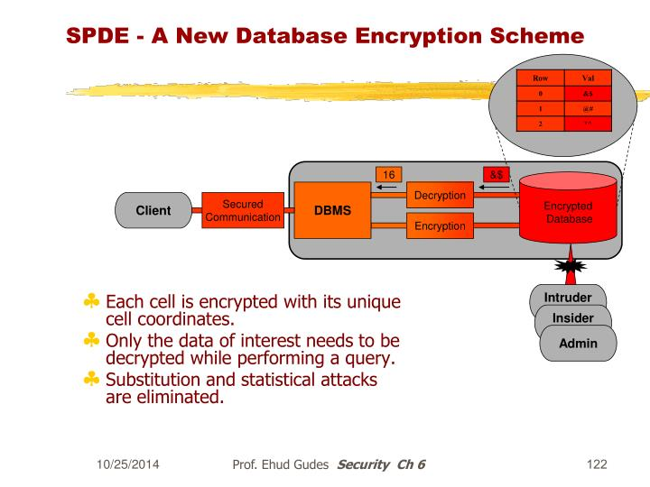 SPDE - A New Database Encryption Scheme