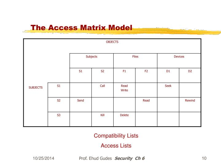 The Access Matrix Model