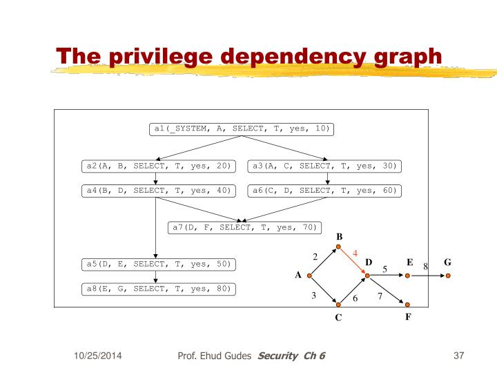 The privilege dependency graph