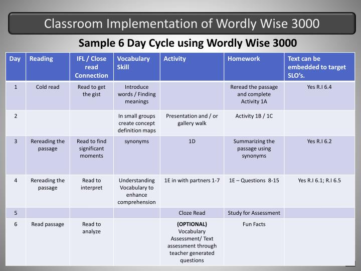 Classroom Implementation of Wordly Wise 3000