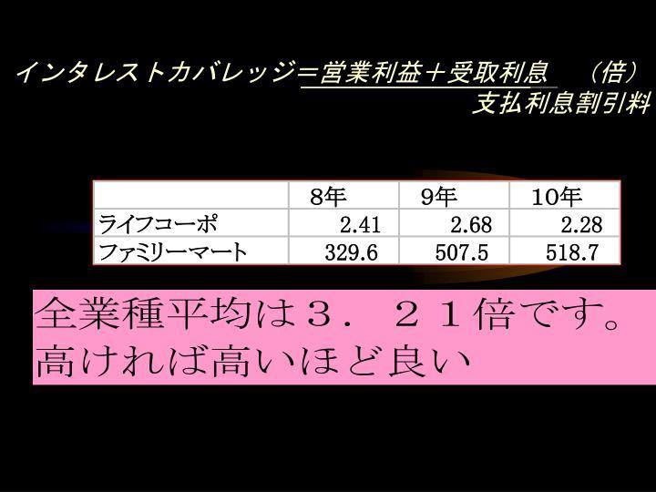 インタレストカバレッジ=営業利益+受取利息 (倍)