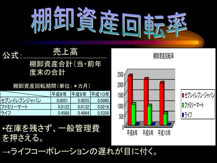 棚卸資産回転率