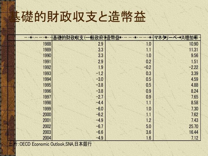 基礎的財政収支と造幣益
