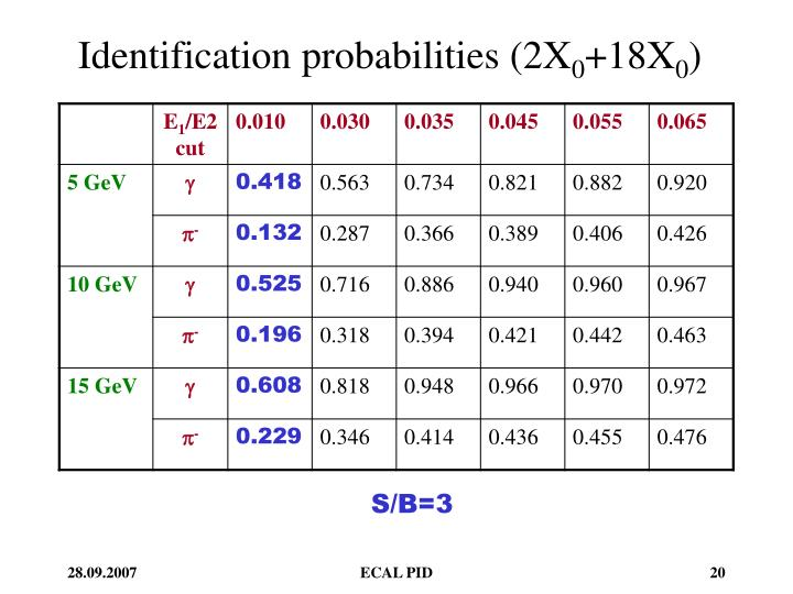 Identification probabilities (2X