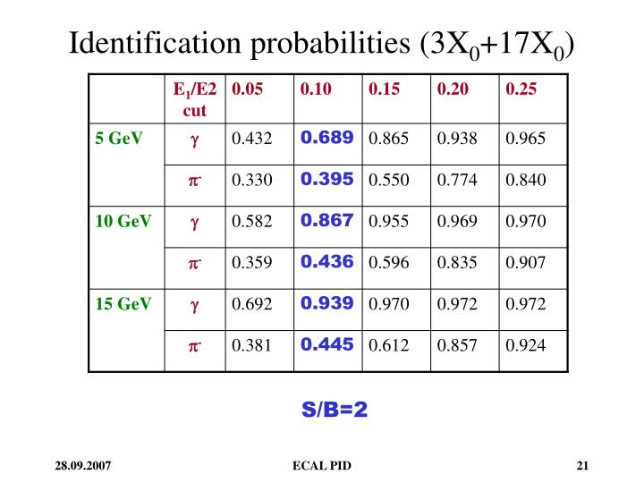 Identification probabilities (3X