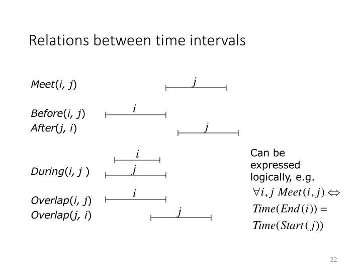 Relations between time intervals