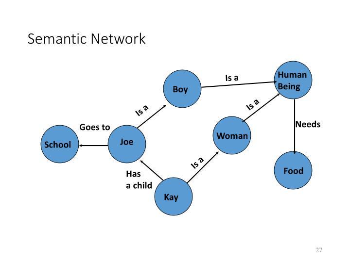Semantic Network