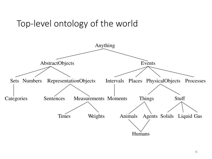 Top-level ontology of the world