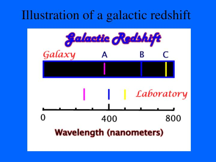 Illustration of a galactic redshift