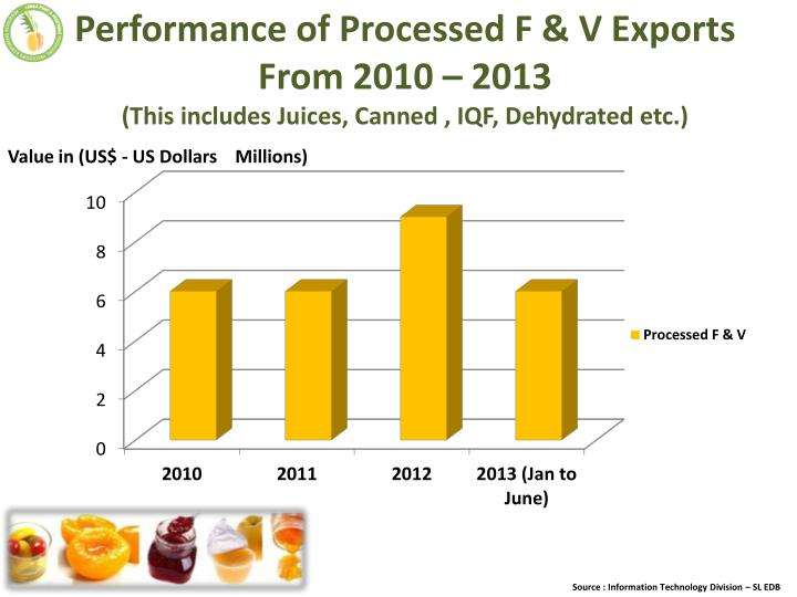 Performance of Processed F & V Exports From 2010 – 2013