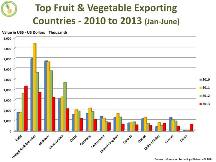 Top Fruit & Vegetable Exporting Countries - 2010 to 2013