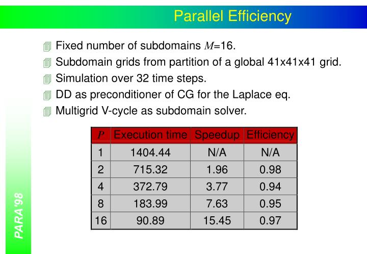Parallel Efficiency