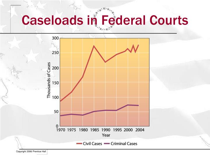 Caseloads in Federal Courts