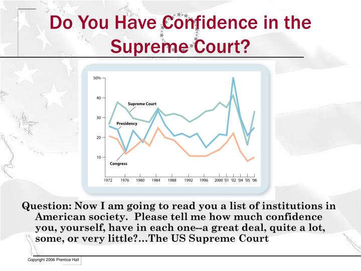 Do You Have Confidence in the Supreme Court?