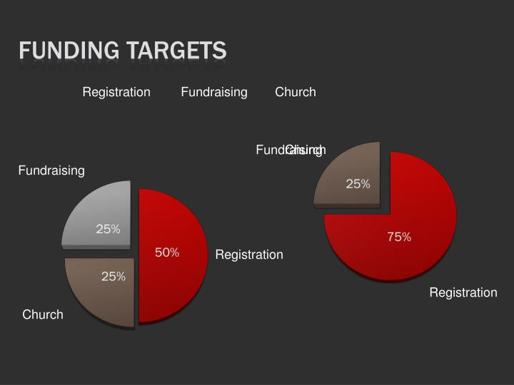 Funding Targets