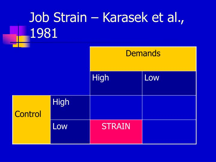 Job Strain – Karasek et al., 1981