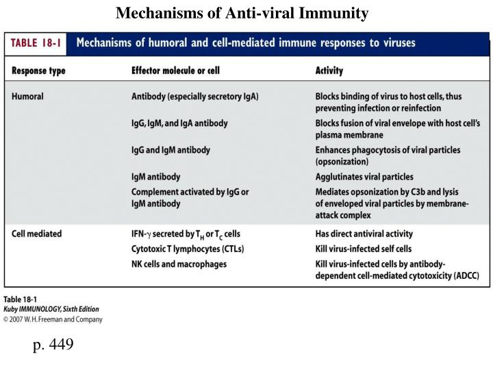 Mechanisms of Anti-viral Immunity