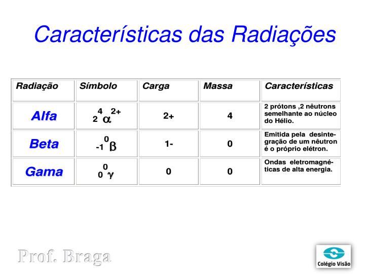 Características das Radiações
