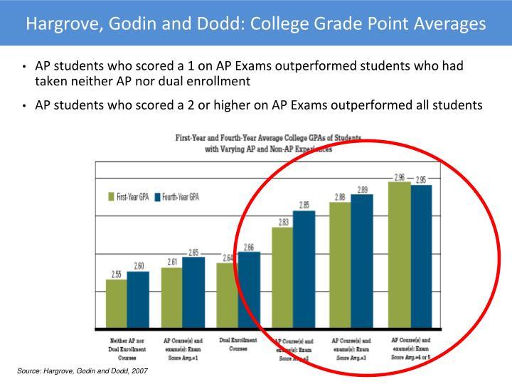 Hargrove, Godin and Dodd: College Grade Point Averages