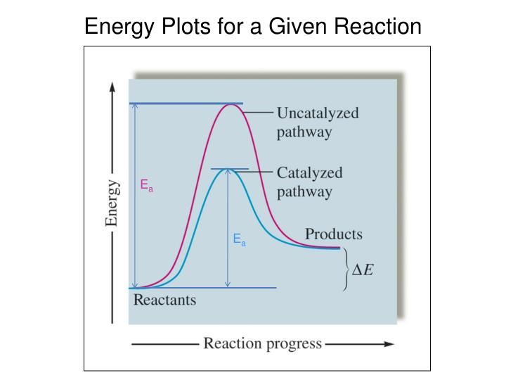Energy Plots for a Given Reaction