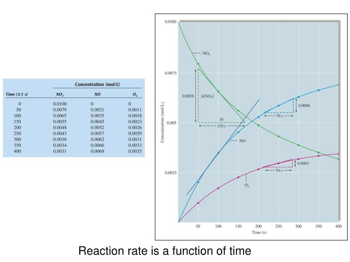 Reaction rate is a function of time