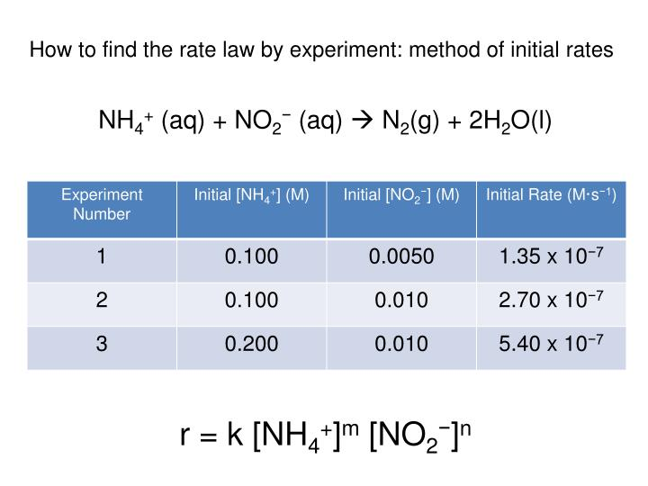 How to find the rate law by experiment: method of initial rates