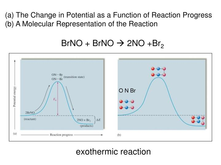 (a) The Change in Potential as a Function of Reaction Progress (b) A Molecular Representation of the Reaction