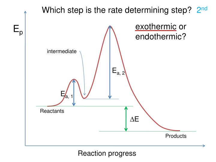 Which step is the rate determining step?