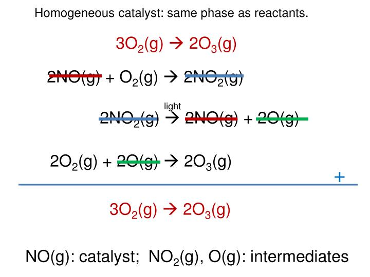 Homogeneous catalyst: same phase as reactants.