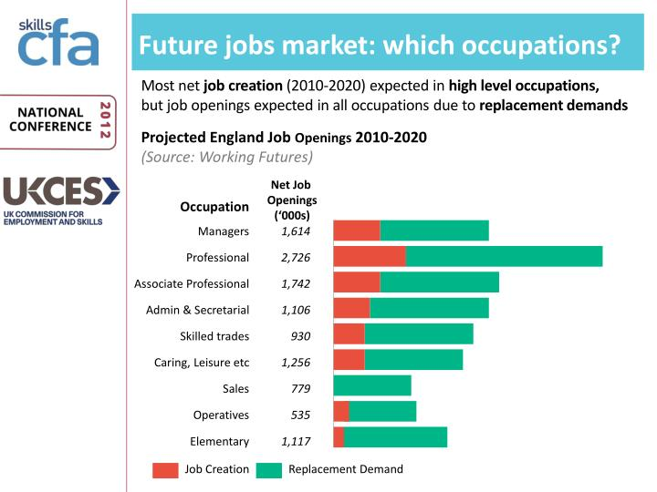 Future jobs market: w