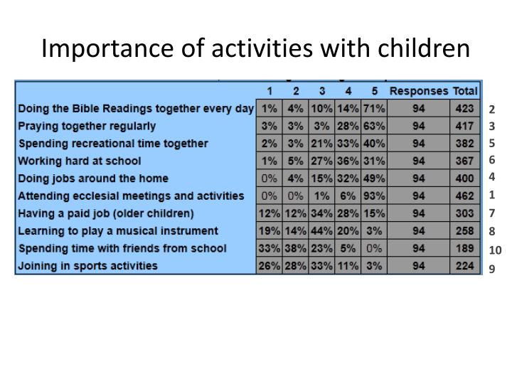 Importance of activities with children