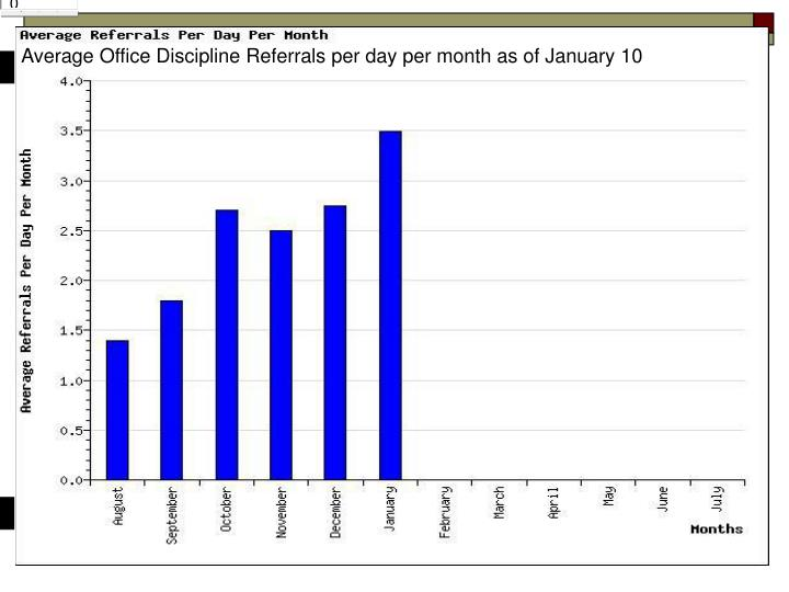 Average Office Discipline Referrals per day per month as of January 10