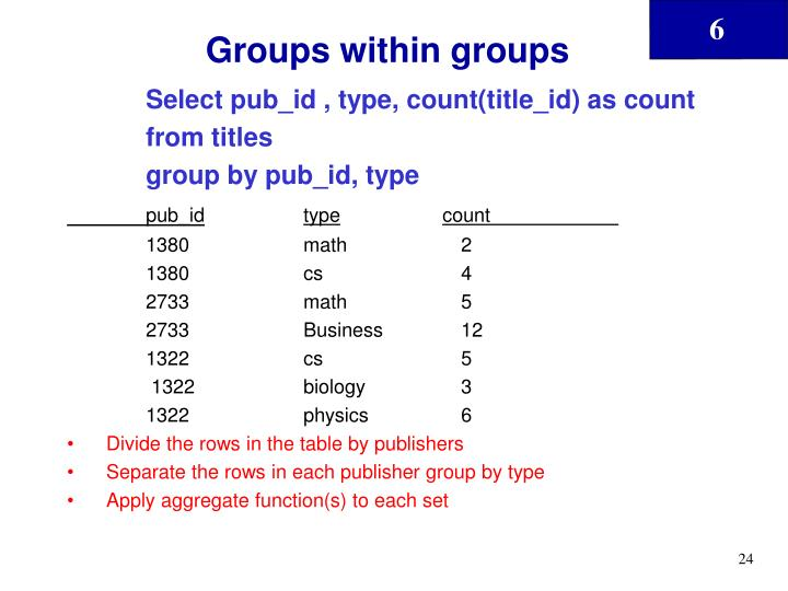 Groups within groups