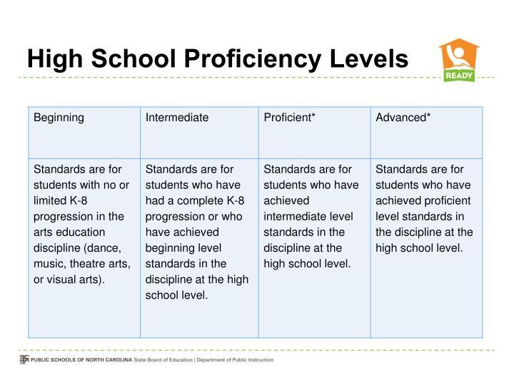 High School Proficiency Levels