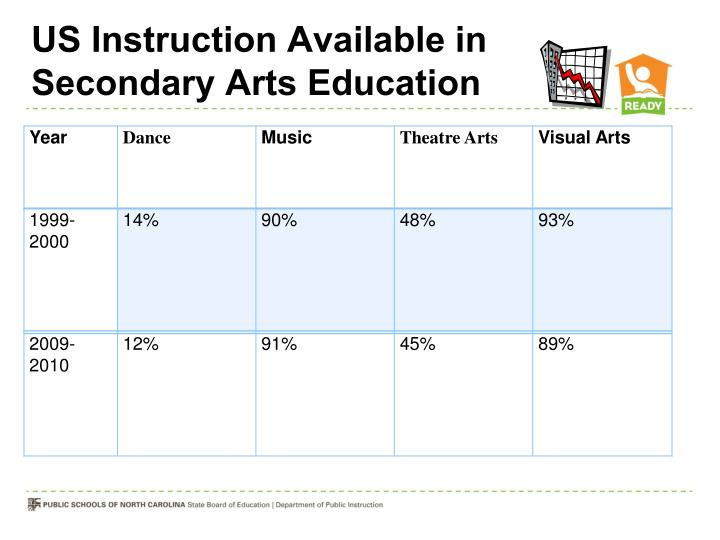 US Instruction Available in Secondary Arts Education