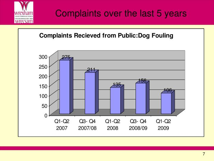 Complaints over the last 5 years
