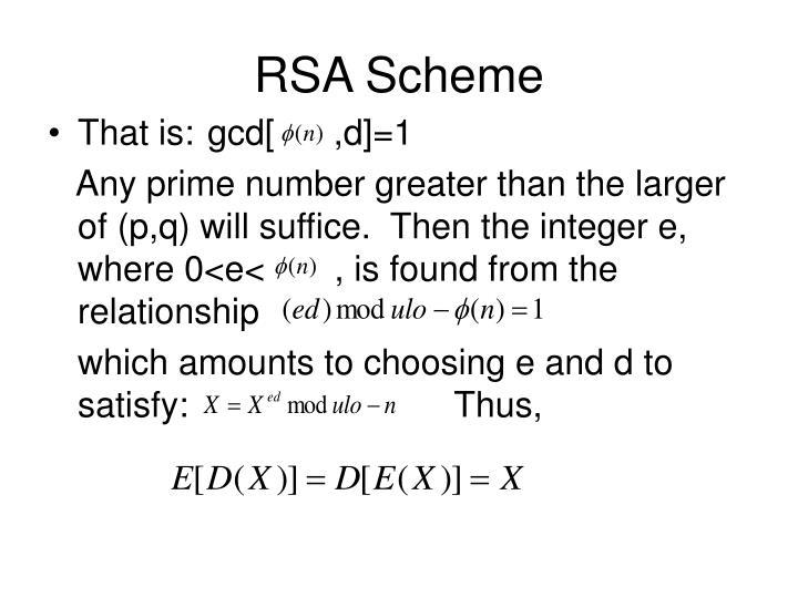 RSA Scheme