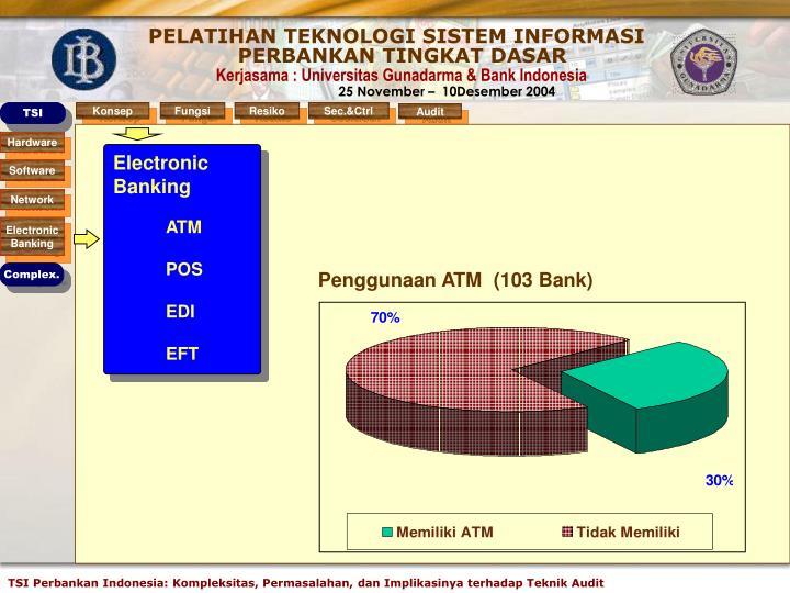 Penggunaan ATM  (103 Bank)