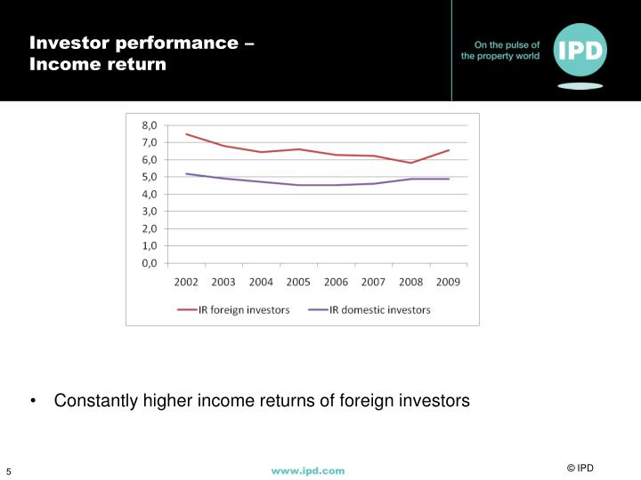 Investor performance –