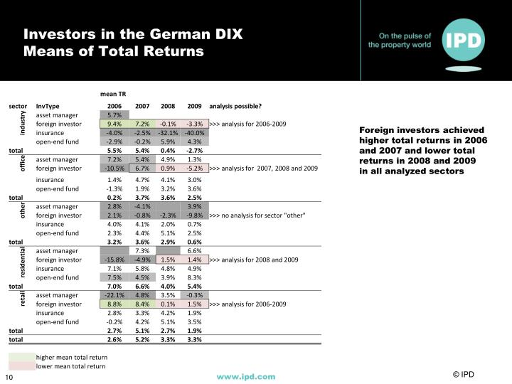 Investors in the German DIX