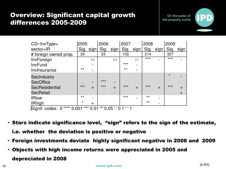 Overview: Significant capital growth differences 2005-2009