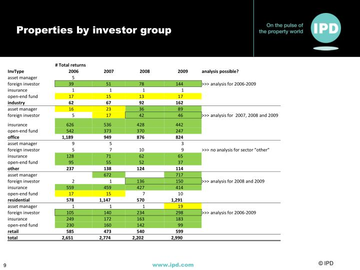 Properties by investor group