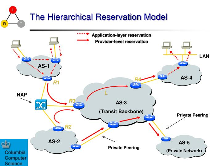 The Hierarchical Reservation Model