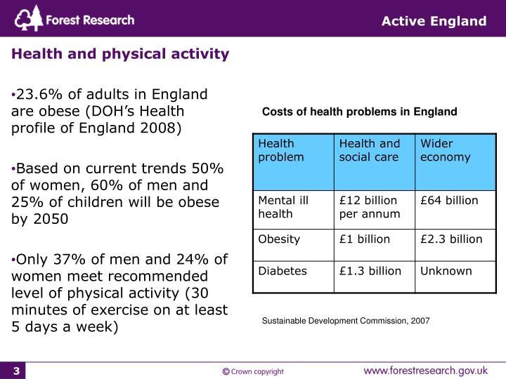 Active England