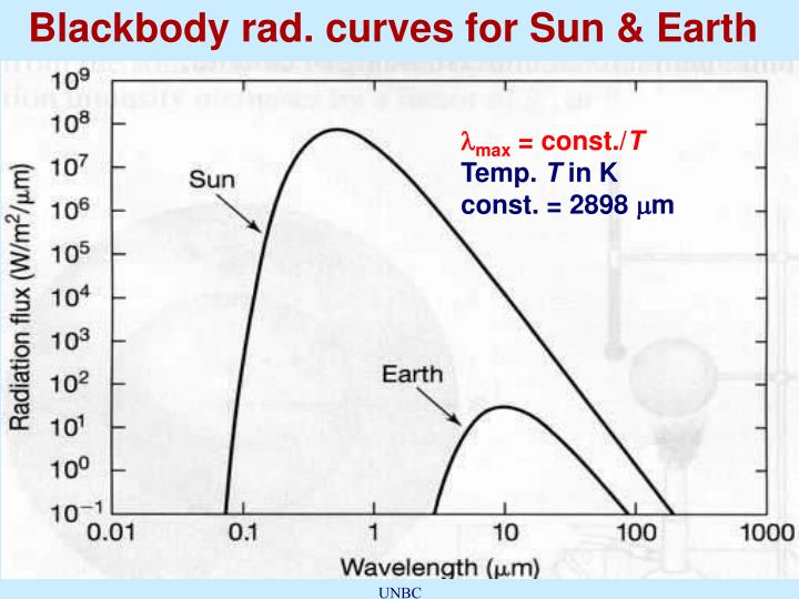 Blackbody rad. curves for Sun & Earth