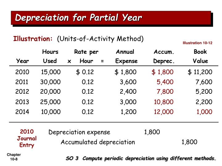 Depreciation for Partial Year